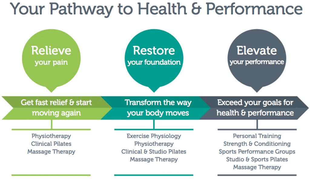 Central Performance Client Pathway